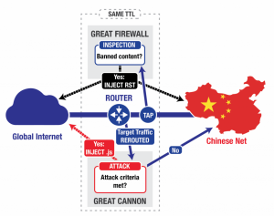 China is launching internet great cannon